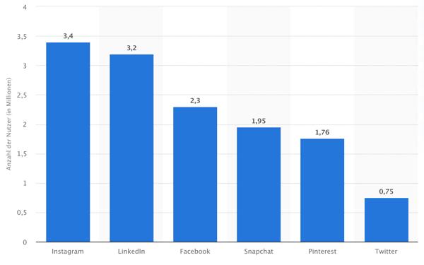 Statistik Social Media Nutzer