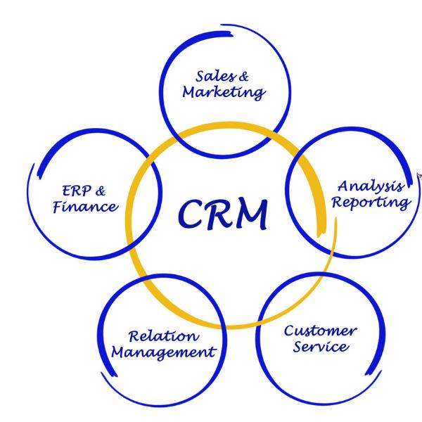mit CRM die Kunden begeistern
